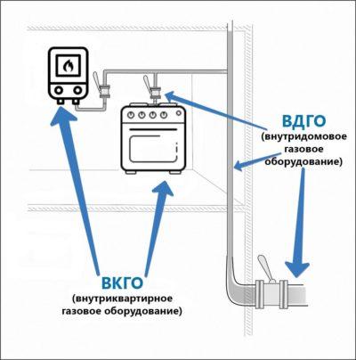 Заключить договор ВДГО и ВКГО в Екатеринбурге